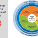 Whole school approach to SEL